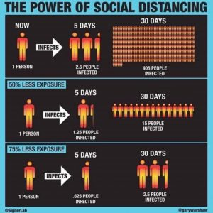 The Power of Social Distancing graphic